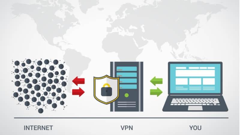VPN IP-Adresse ändern